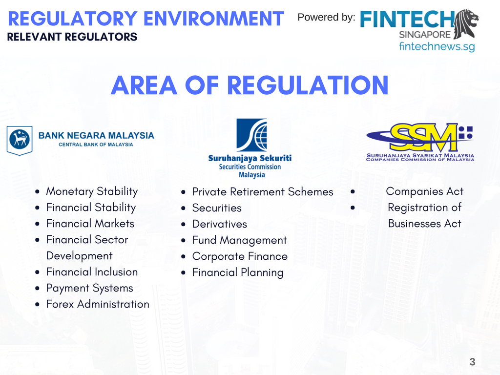 Fintech Regulators in Malaysia