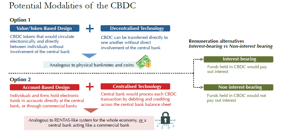 Bank Negara Malaysia – Central Bank Digital Currency- A Monetary Policy Perspective