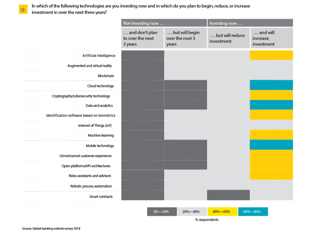 EY Global Banking Report - Tech Priorities For Banks
