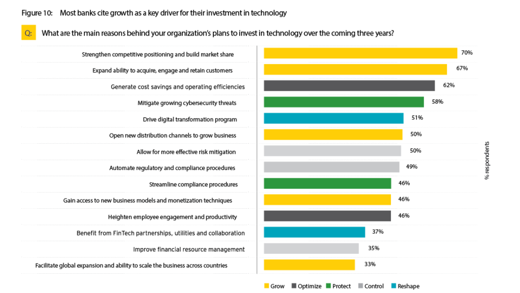 EY Global Banking Report - Key Drivers for Tech Investment for Banks