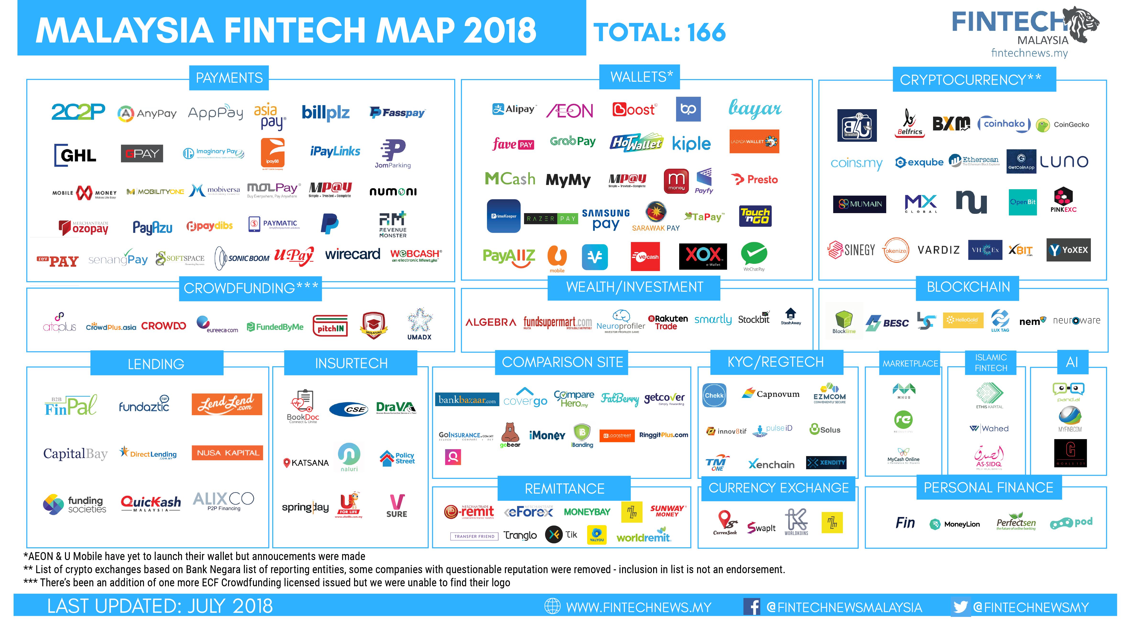 Fintech Malaysia Map 2018 Fintech Malaysia Report 2018 Fintech News Malaysia