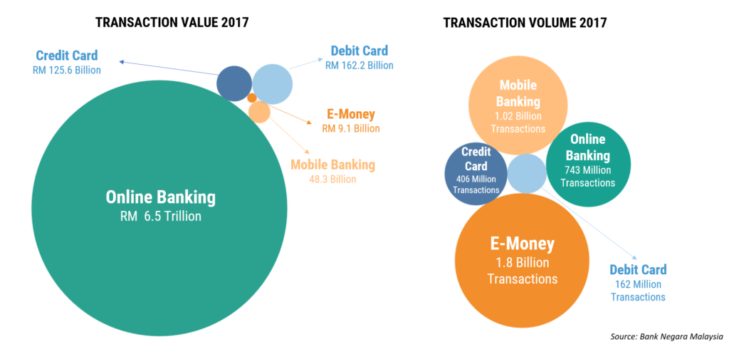 Fintech Malaysia Payments Statistics- Fintech Malaysia Report 2018