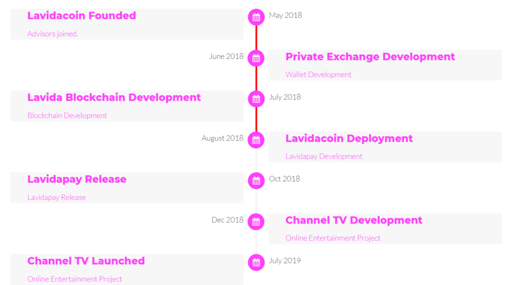 lavida coin ico malaysia scam fishy website roadmap