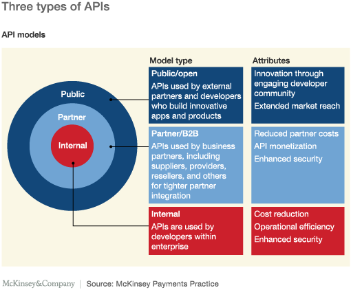 Why BNM's Open API Initiative Could Bring Malaysia's Fintech into a