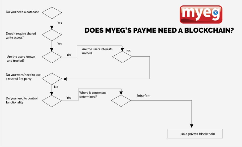 MYEG-blockchain-payme
