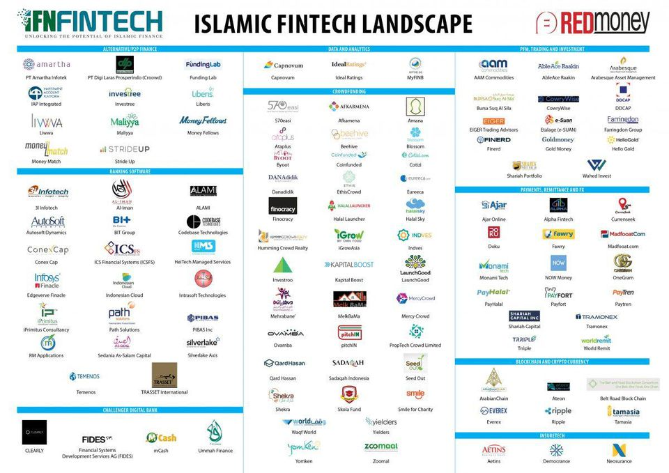 islamic finance startups