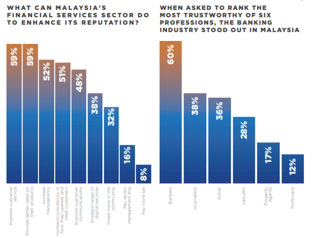 malaysia bank reputation digital