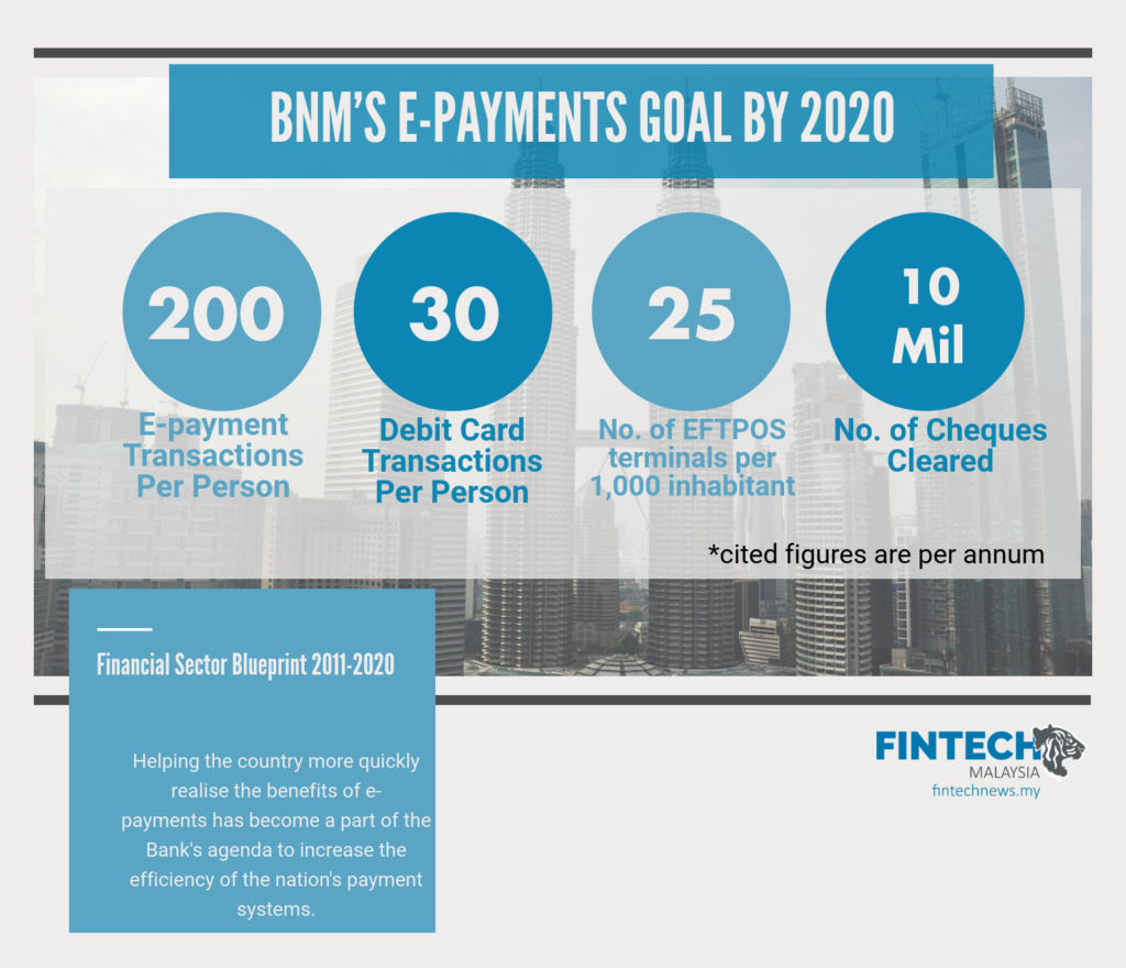 BNM Cashless Malaysia 2020 goals e-payment debit credit cheques