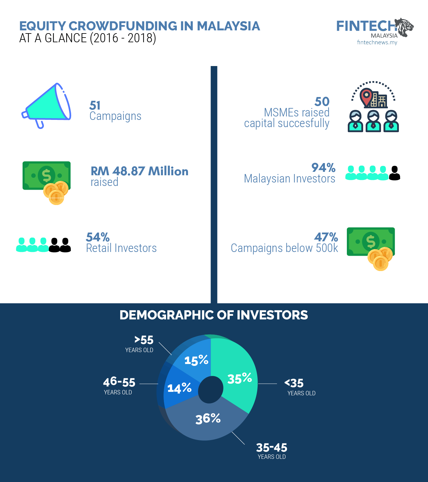Equity Crowdfunding Malaysia Statistics Overview - Fintech ...