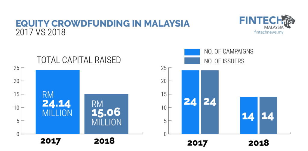 Equity Crowdfunding Malaysia - Total Funds Raised