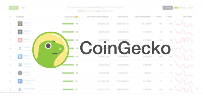 "CoinGecko Releases ""Trust Score 2.0"" to Improve Transparency Amongst Crypto Exchanges"