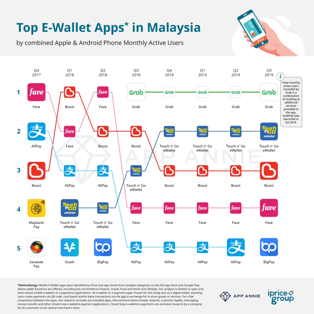 01. Biggest eWallet in MY MAU - iPrice Insights