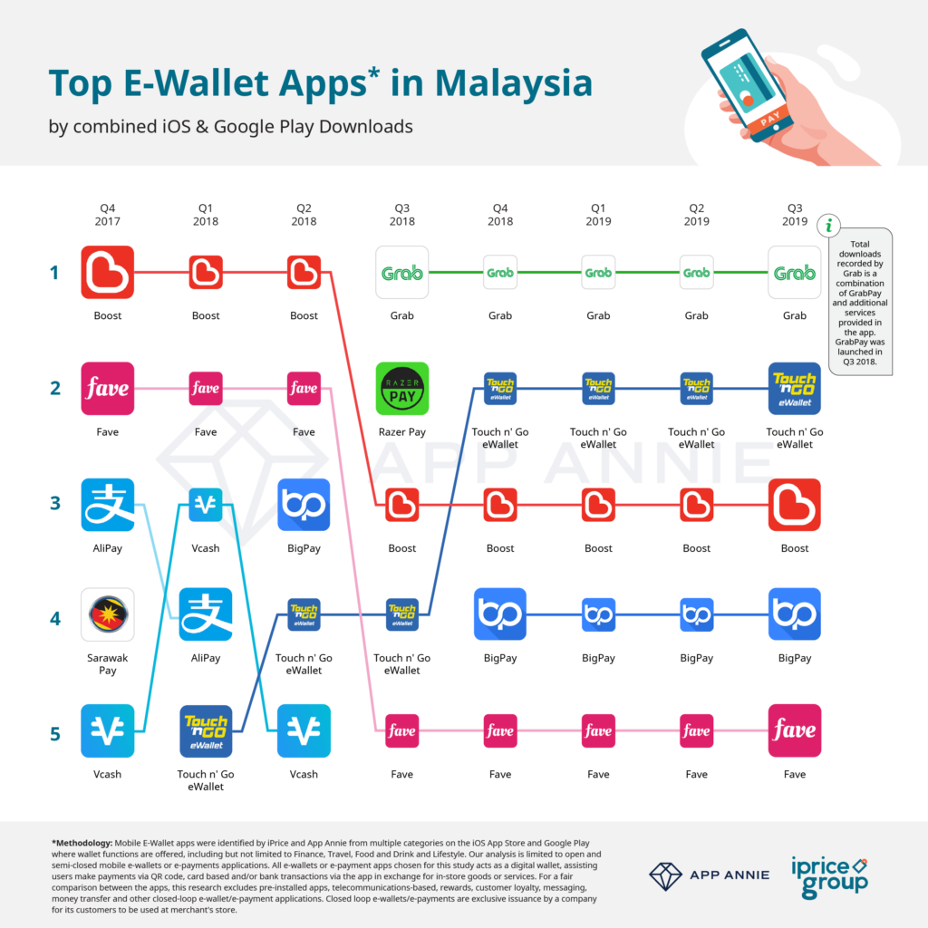 02. Biggest eWallet in MY DL - iPrice Insights