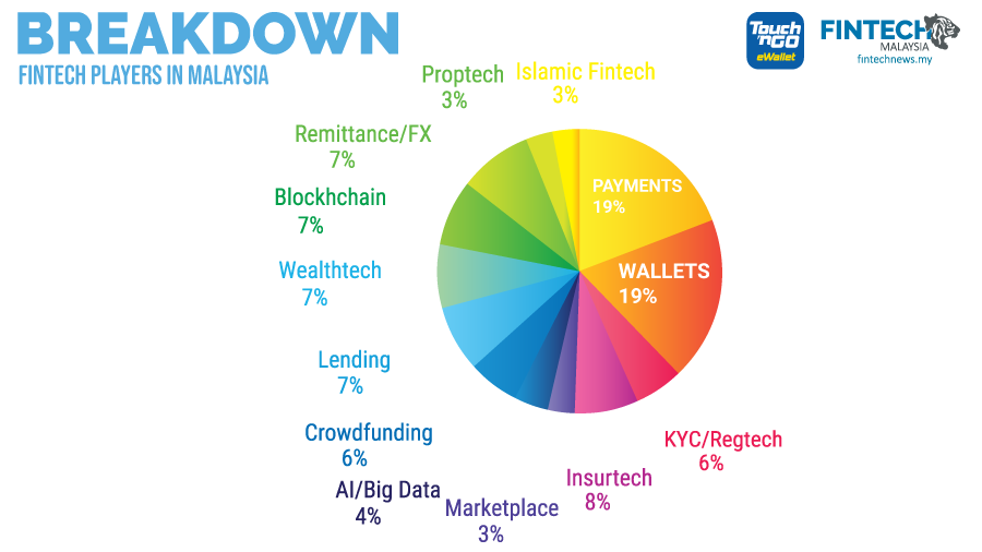 Fintech Malaysia Report 2019 - Breakdown of Fintech Players in Malaysia