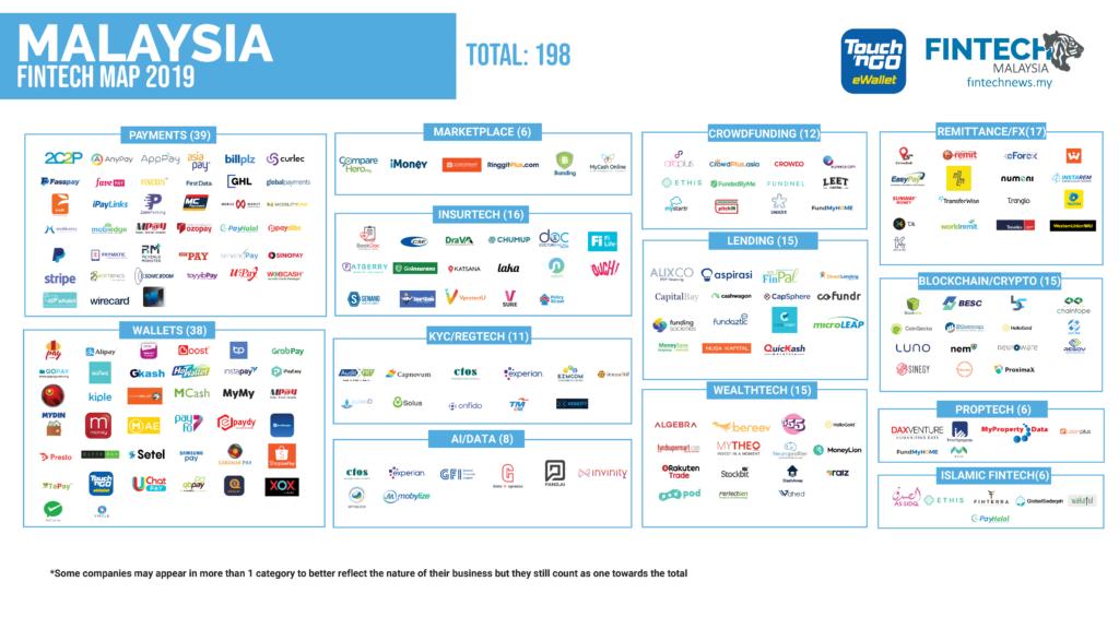 Malaysia Fintech Directory- List of Fintech Companies ...