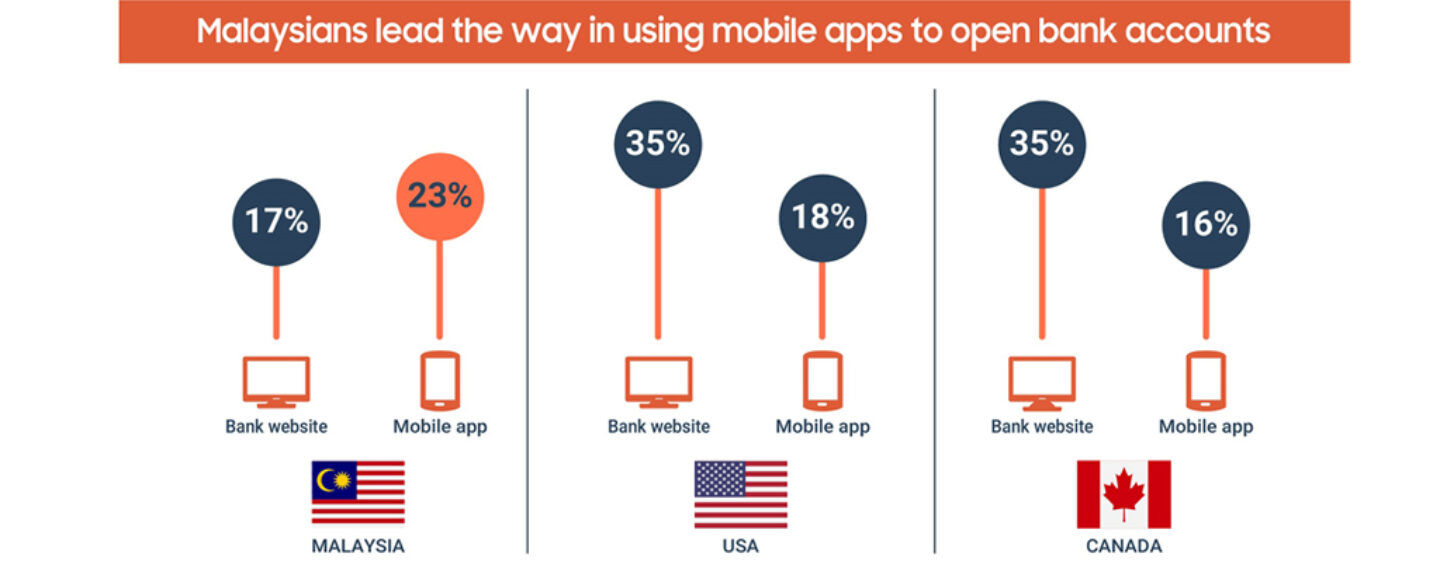 FICO: Malaysian More Comfortable Opening Bank Accounts with Smartphones than Americans and Canadians