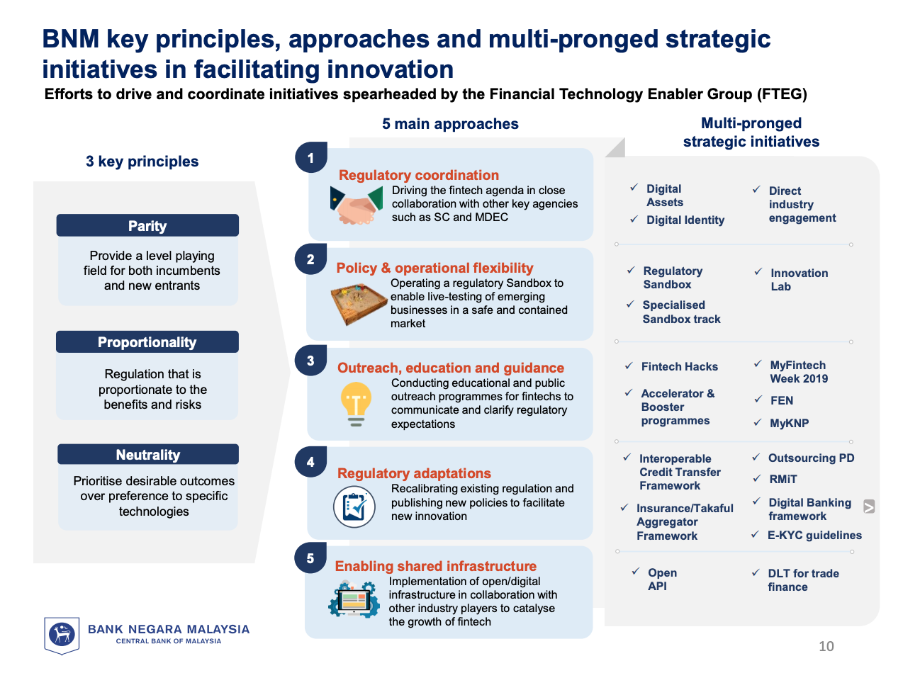 Fintech Regulation Malaysia: BNM key principles, approaches and multi-pronged strategic initiatives in facilitating innovation