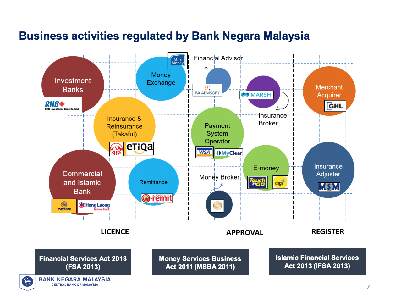 Fintech Regulation Malaysia: Business activities regulated by Bank Negara Malaysia