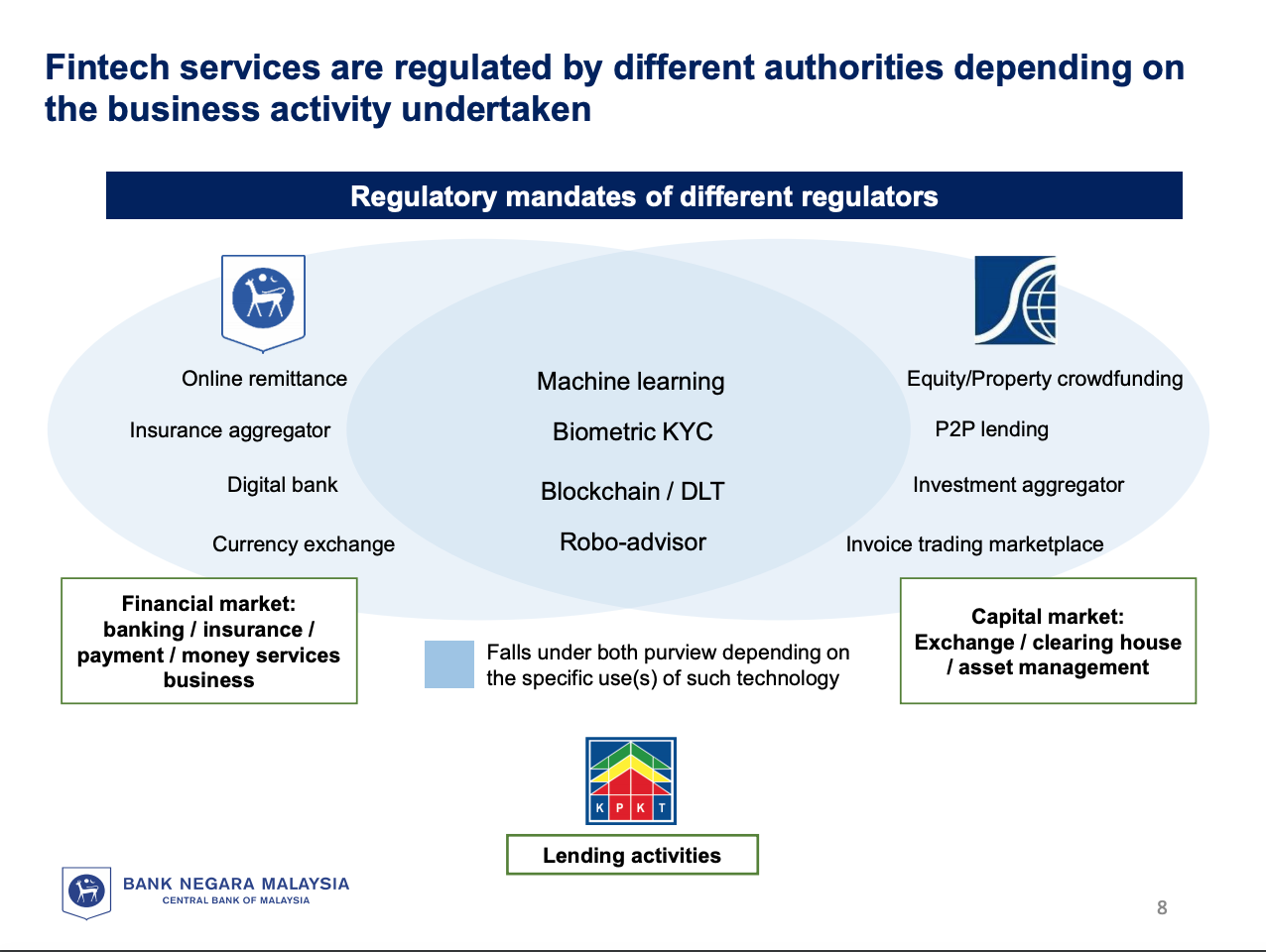 Fintech Regulation Malaysia: Fintech services are regulated by different authorities depending on the business activity undertaken, BNM Presentation, Fintech Regulatory Bootcamp: Role of BNM in Facilitating Innovation, August 4, 2020