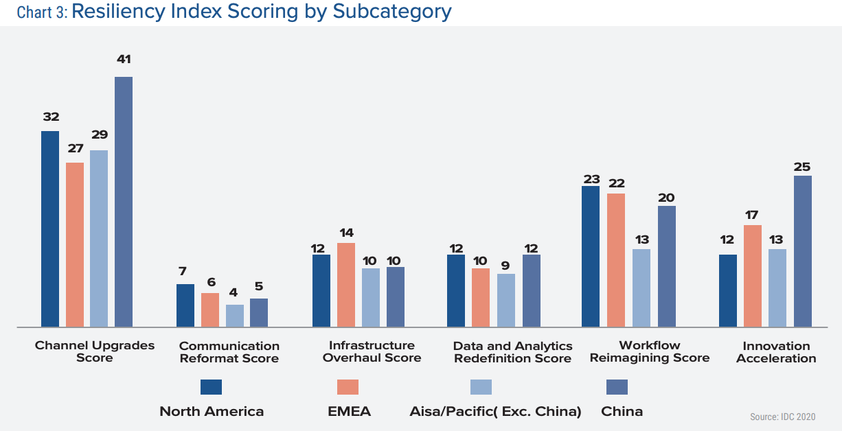 Resiliency-Index-Scoring-by-Subcategory-Source-IDC-2020-via-Banking-Industry-Rises-up-to-the-New-Normal
