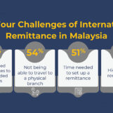 TransferWise Survey: 50% of Malaysians Cite High Costs of Remittances as a Challenge