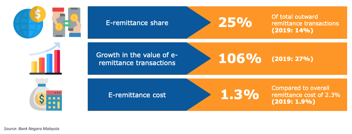 E-remittance growth in Malaysia, Malaysia Fintech Report 2021, Fintech News Malaysia, Bigpay, April 2021