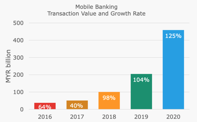 Mobile banking transaction value and growth rate, Malaysia ...